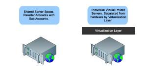 VPS hosting versus Reseller hosting