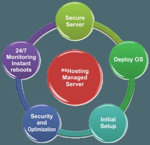 Managed vps server